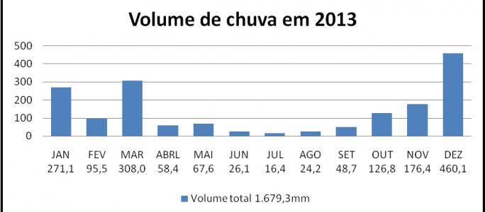 Estatísticas de chuvas em Guaçuí-ES